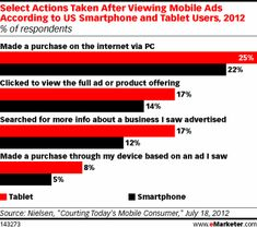July research from Nielsen indicated that 22% of US smartphone users had made an online purchase via PC after seeing a mobile ad, more than quadruple the percentage who had purchased on their phone. Notably, tablet users were even more likely to buy something on a PC after seeing an ad on their device.