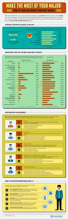 How to earn big bucks with any degree-->an infographic on making the most of your major via @CourseHero