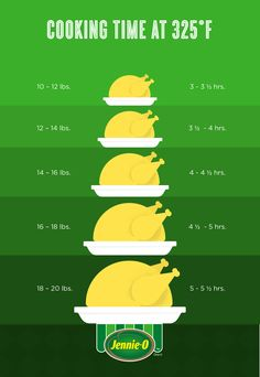 Thanksgiving How To   How to Cook Turkey   How Long to Cook Turkey Infographic  http://www.jennieo.com/