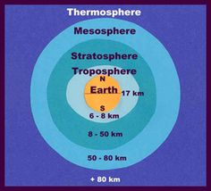 Layers of the atmosphere activity. Then, have the kids convert km to miles for a math lesson. :)