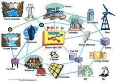 Flashback: Technocracy, Smart Grid And The Green Economy