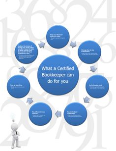 What a good, qualified/certified bookkeeper can do to help you manage your business finances and keep them healthy, legal and up to date. Certified Bookkeeper, Accounting Books, Bookkeeping Business, Self Employment, Studying, Career, Advice, Healthy, Tips