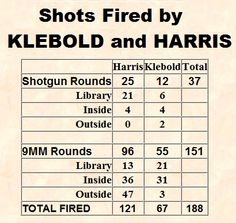 Harris and Klebold were the two American high school seniors who committed the Columbine High School massacre. Mafia, Columbine Shooters, Columbine High School Massacre, Forensic Psychology, Forensic Science, Murder Most Foul, Natural Born Killers, Shots Fired, School Shootings