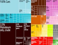 The rectangles are proportional to the percentage of total exports and the colours correspond with industry classifications so autos and autoparts and petroleum and petrochemicals are the biggest Canadian exports.