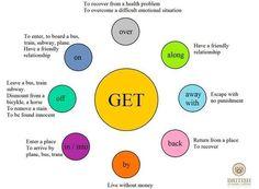 GET #phrasalverbs #verbs #grammar #ELT