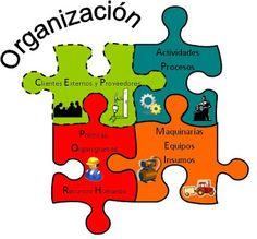 Funcion Administrativa...: PROCESO DE ORGANIZACIÓN