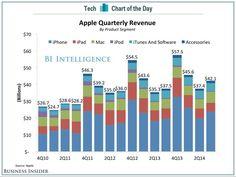 Apple's quarterly revenue - BIA - Oct 2014