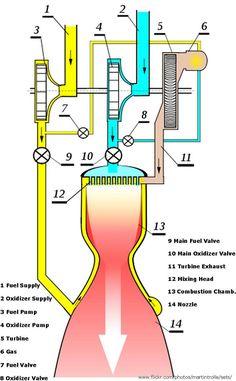 rocket engine diagram - Google Search