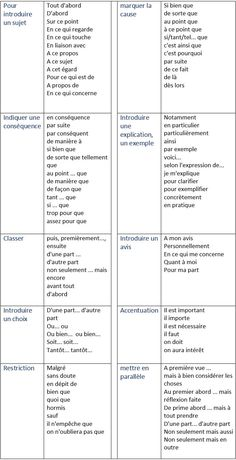 French is the second most taught language in the world only after English. French as well as English is the official working language of the International Red Cross, NATO, the United Nations, the International Olympic Committee and ma Basic French Words, Ap French, French Phrases, How To Speak French, Learn French, French Kids, French Expressions, French Language Lessons, French Language Learning