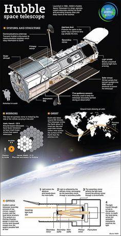 The Hubble Telescope [infographic]
