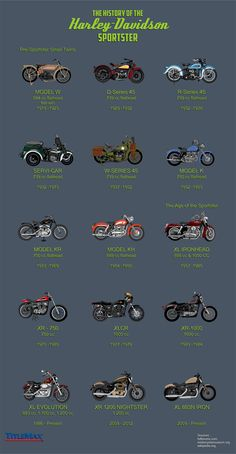 The History of the Harley-Davidson Sportster