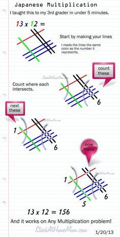 Easy Finger Math Tricks : multiplying by 3s | Teaching ...
