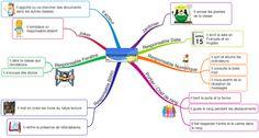 La carte mentale des responsabilités.