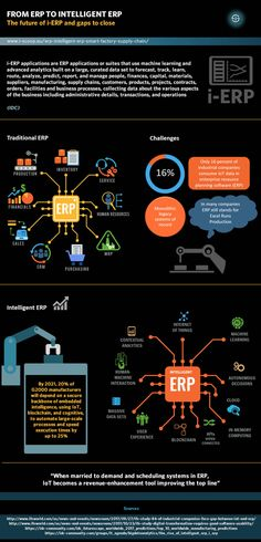 From ERP to intelligent ERP - The future of i-ERP and gaps to close Supply Chain Management, Project Management, Cyber Physical System, Fourth Industrial Revolution, Success Factors, Growth Hacking, Machine Learning, Gap, Technology