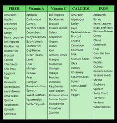 understanding food cravings chart - Google Search