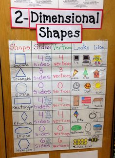 Audience: First grade, Behavior: Classify shapes using informal geometric language. I would introduce some familiar shapes and ask the students to identify how many sides and vertices using an anchor chart. Anchor Charts First Grade, Kindergarten Anchor Charts, Kindergarten Math, Preschool, Shape Anchor Chart, Shape Chart, Math Charts, Math Anchor Charts, Teaching Shapes