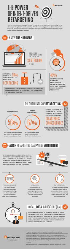 The Power of Intent Driven Retargeting #Infographic #