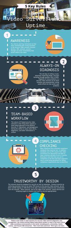 5 Key Rules for Video Surveillance
