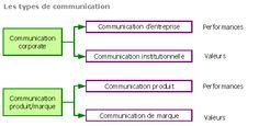 Les types de communication