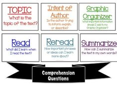 TIGRRS Expository Text Reading Strategy Posters $
