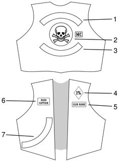 Hell's Union: Motorcycle Club Cuts as American Folk Art A typical layout of patches making up a set of colors: Top rocker – used for club name Club logo plus MC patch Bottom rocker – used for territory signifying 'outlaw' intent Club nam Biker Clubs, Motorcycle Clubs, Motorcycle Outfit, Motorcycle Patches, Biker Patches, Biker Vest, Biker Leather, Biker Style, Folk Art