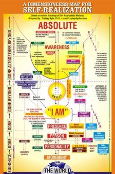 Road Map for Self Realization based on Nisargadatta Maharaj Spiritual Wisdom, Spiritual Awakening, Advaita Vedanta, A Course In Miracles, Spirit Science, Self Realization, Matrix, Tantra, Chakra Healing