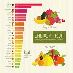 Kaloryczność owoców w 100 gramach