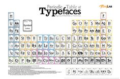 Squidspot - Website Design and Multimedia Portfolio - Periodic Table of Typefaces-- eff yes! Typography Quotes, Typography Design, My Art Studio, Type Posters, Web Design, Graphic Design, Branding, Buy Prints, Artists