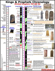 Chronology of Kings - divided kingdom 931 - 587 BC Serrmrons, maps, charts, timelines Bible Study Notebook, Bible Study Tools, Scripture Study, Bible Notes, Bible Scriptures, Bible Timeline, Bibel Journal, Bible Mapping, Religion