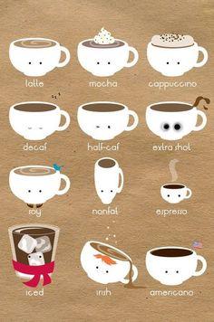 Coffee chart.