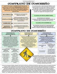 CONTRATO DE CONCESSÃO - DIREITO ADMINISTRATIVO Mais Learn English Words, Periodic Table, Life Hacks, Knowledge, Study, Education, Leis, Middle School Activities, Teaching History
