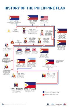 History of the Philippine Flag | Presidential Museum and Library Traditional Filipino Tattoo, Filipino Art, Filipino Tattoos, Filipino Culture, Chinese Culture, Philippine Mythology, Philippine Art, Philippines Culture, Manila Philippines
