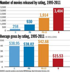 So good to see!  100 top grossing films of all time | Deseret News
