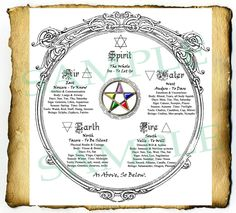 Digital Graphic Wiccan Elements Pentagram in Sacred Circle - BoS Spell Page, witchcraft pagan diagram. $2.50, via Etsy.
