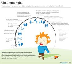 The UN convention on the rights of the child in child friendly ...