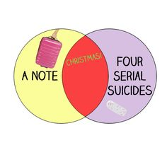 "13 Graphs Only ""Sherlock"" Fans Will Understand. buzzfeed. sherlock. oh sherlock its the best christmas ever"