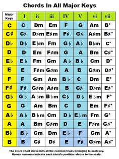 Chords by key. Chords In The Key Of A, B, C, D, E, F, G Flat, Sharp, Major