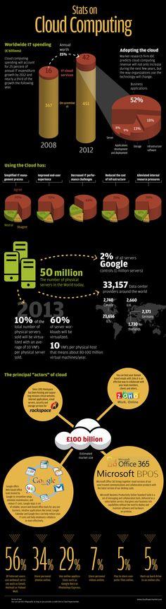 Stats on cloud computing #cloudcomputing #cloud #elevateyourbusiness