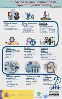 Creación Comunidad de Aprendizaje Intercentros   Piktochart Infographic Editor @ManuelaRuiz #CoAInter