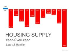Housing supply is down almost 5% over last year. This means less competition and more money for your home.