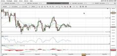 Video Analisi Forex del 05/05/2014