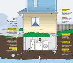 8 Smart Tips for Fixing Flooded Basements