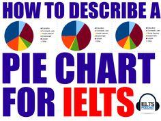 http://www.ieltspodcast.com/academic-ielts/063-describe-pie-chart-ielts-academic-writing-task-1-2/