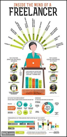 Inside the mind of freelancer #infographic