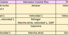 Tabla de equivalencias Mosieur Cuisine, Monsieur Cuisine Plus y Thermomix       Tabla comparativa de especificaciones técnicas Recetas Monsieur Cuisine Plus, Connect Plus, Blog Page, Gluten, Recipes, Cook, Food Items, Sweets
