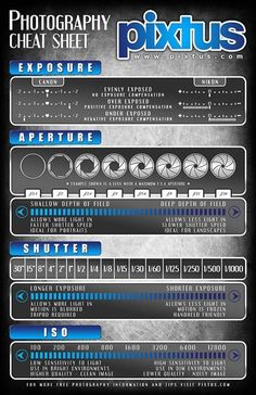 Some help if you are new to DSLR Cameras #infographic #photography tips