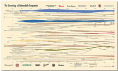 The Genealogy of Automobile Companies - Blog About Infographics and Data Visualization - Cool Infographics