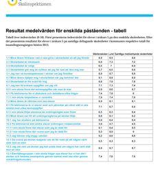 """#siris #skolinspektionen samlar hösten 2013 in elevernas, i årskurs 5, tankar om #Martenskolan ( #Skolenkaten ) http://siris.skolverket.se/siris/ris.openfile?docID=516564 . Mer """"siris""""-data om Mårtenskolan http://siris.skolverket.se/siris/f?p=SIRIS:5:0::NO::P5_NIVA:S ."""