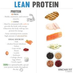 Lean Protein     Protein, made up of a series and combination of amino acids (the building blocks of all cell tissue), is essential for you to taken in on a daily basis. Protein works in the body to build, repair, and maintain cell tissue. In those who are physically active, it is especially important to take in an adequate amount of protein each day. Moreover, if you are not ingesting enough of it, the body breaks down its own cells to extract proteins to heal other tissues with! Far from…