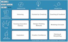 sara coene: A Framework for Building a Design Thinking Culture – How to be a leader in #service: #servicedesign and #designthinking